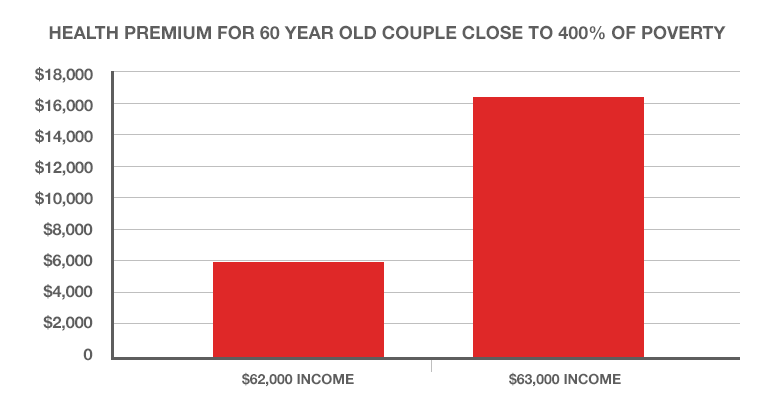 A chart showing health premium for 60 year old couple close to 400% of poverty