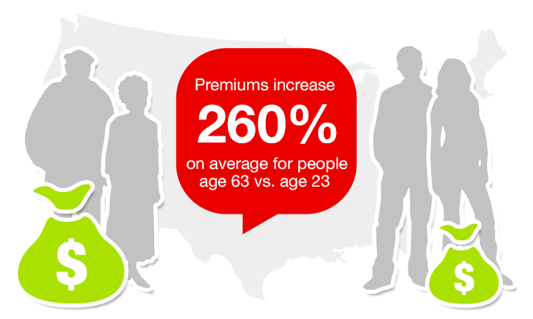 Premiums increase over 260% on average for people age 63 vs. age 23