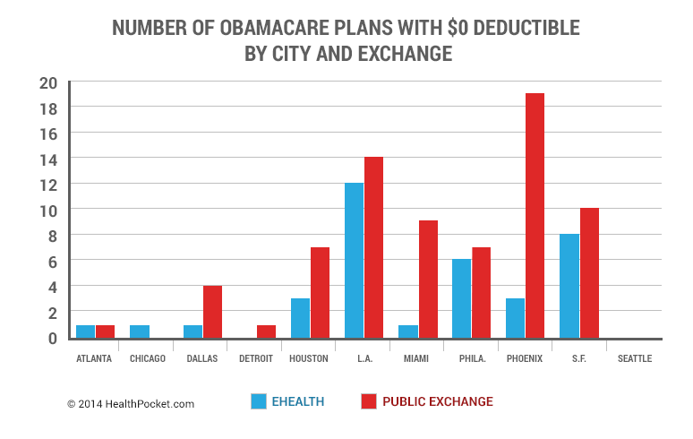 Number of Obamacare Plans with $0 Deductible by City and Exchange