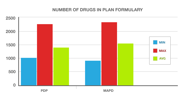 A chart showing average, minimum and maximum number of drugs within the formularies for each prescription drug plan type.