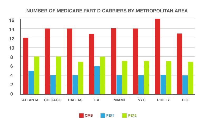 A graph showing the number of medicare part d carriers by metropolitan area