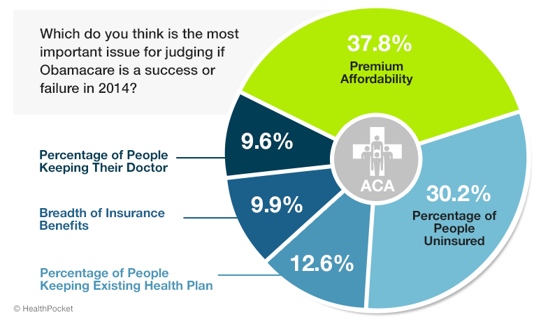 A chart showing responses to the question 'Which do you think is the most important issue for judging if Obamacare is a success or failure in 2014?'