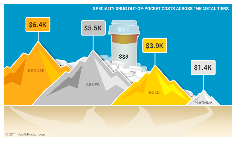 Specialty drug out-of-pocket costs across the metal tiers