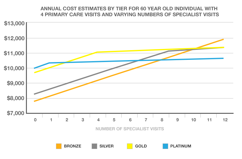 Annual cost estimates by tier for 60 year old individual with 4 primary care visits and varying numbers of specialist visits