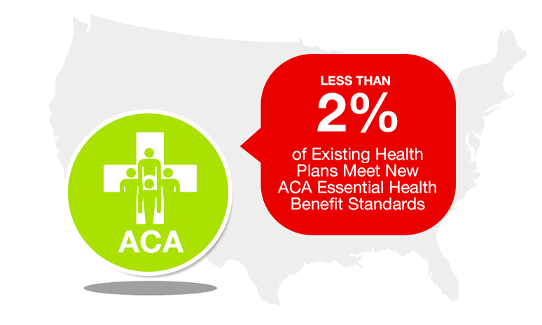 Less than 2% of existing health plans meet new ACA essential health benefit standards