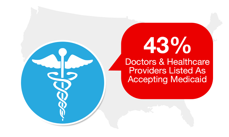 43% of doctors and healthcare providers listed as accepting medicare