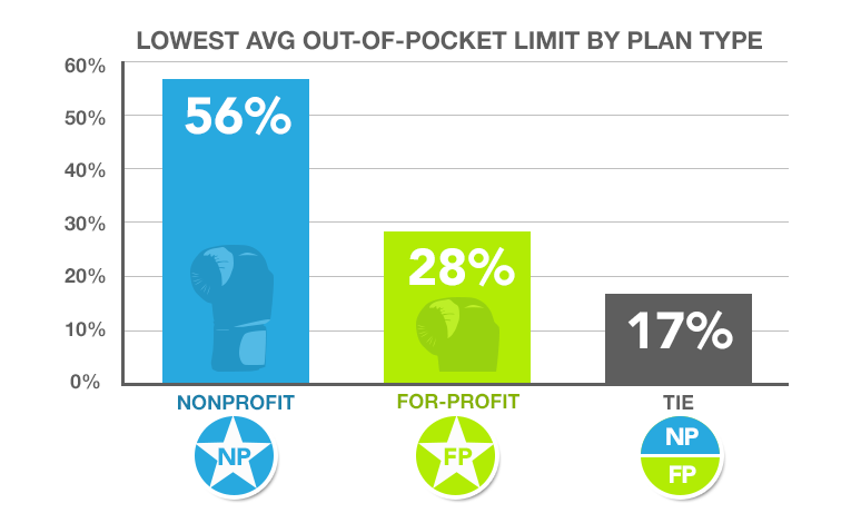 A chart showing lowest out-of-pocket limit by plan type