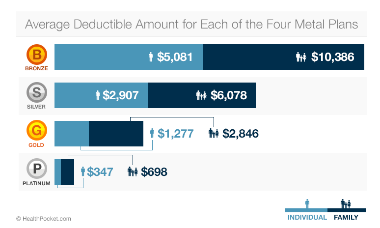 Average Deductible Amount for each of the four metal plans in 2014 - HealthPocket