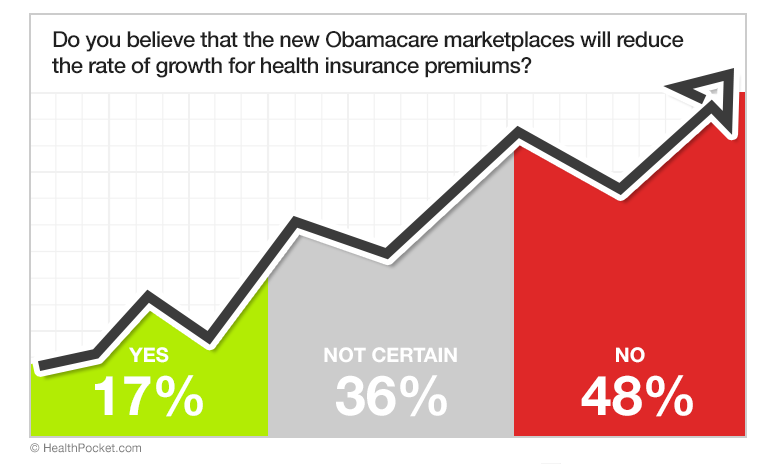 A graph showing responses to the poll question 'Do you believe that the new Obamacare marketplaces will reduce the rate of growth for health insurance premiums?'. 17% responded yes, 36% responded not certain, and 48% responded no