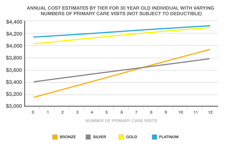 Annual cost estimates by tier for 30 year old individual with varying numbers of primary care visits (not subject to deductible)