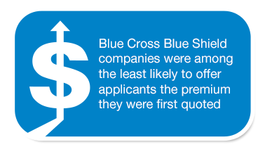 Blue Cross Blue Shield companies were among the least likely to offer applicants the premium they were first quoted