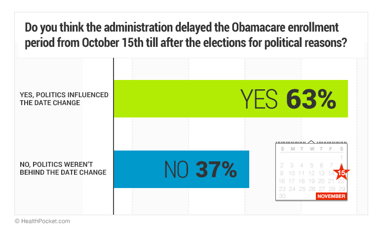A graph showing answers to the question 'Do you think the administration delayed the Obamacare enrollment period from October 15th till after the elections for political reasons?' 63% answered yes, 37% answered no
