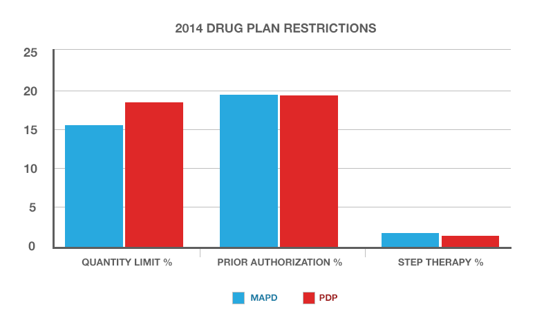 A chart showing the average percentage of drugs subject to quantity limits, prior authorization or step therapy