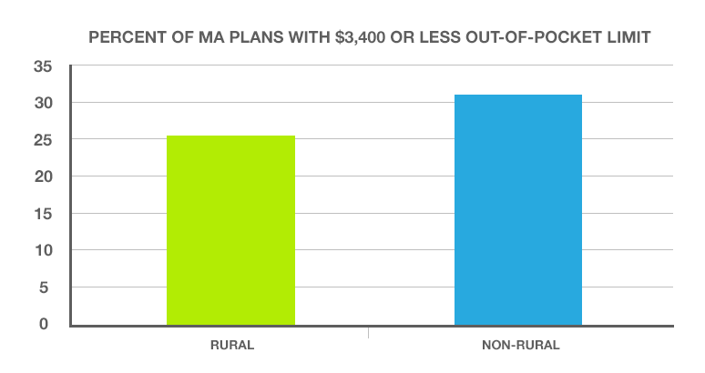 Percent of Medicare Advantage Plans with $3,400 or less maximum out-of-pocket limit - HealthPocket