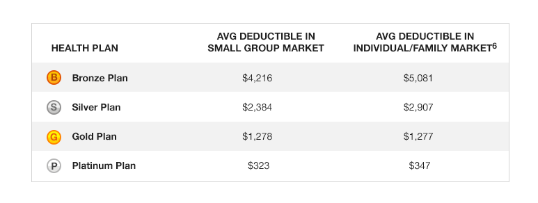 A comparison of the average deductibles in the 2014 small group market with the deductible cap versus the 2014 individual market where no cap exists.