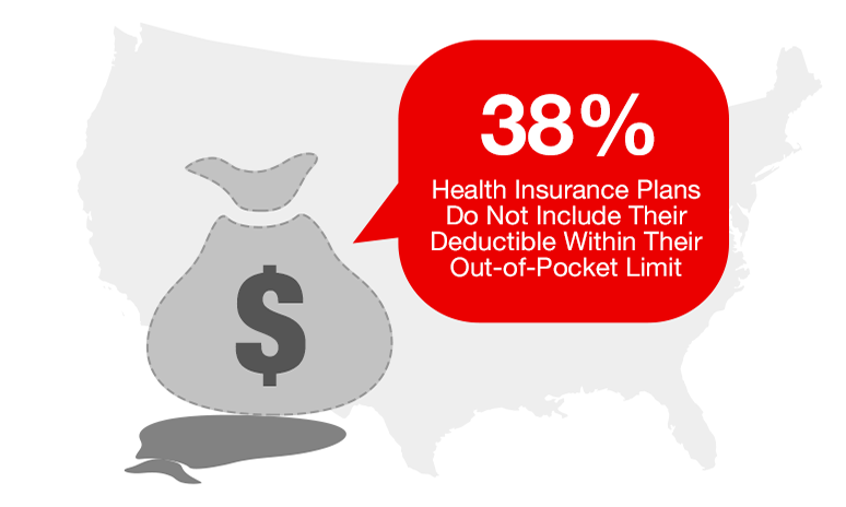 38% of health insurance plans do not include their deductible within their Out-of-Pocket limit
