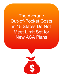 The average out-of-pocket costs in 15 states do not meet limits set for new ACA plans