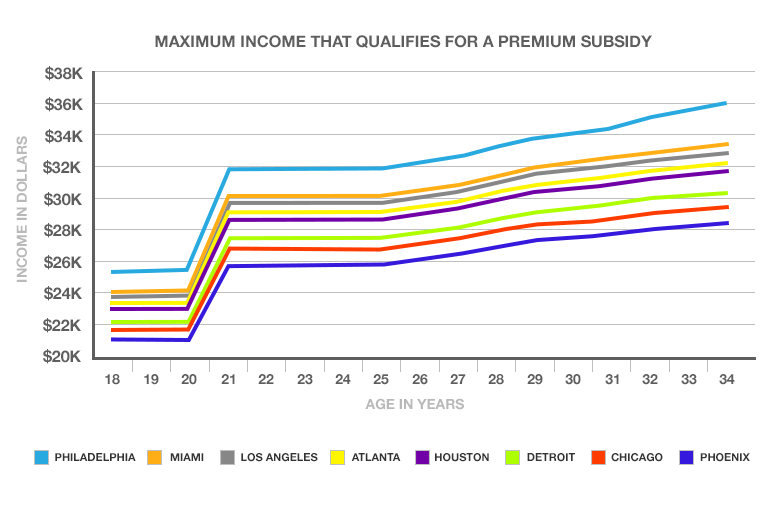Maximum income that qualifies for a premium subsidy