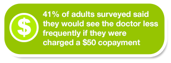 41% of adults surveyed said they would see the doctor less frequently if they were charged a $50 copayment