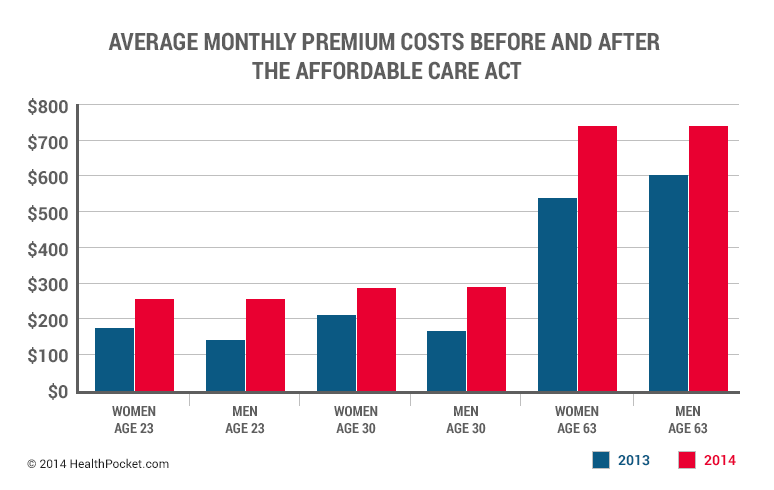 Average monthly premium costs before and after the affordable care act