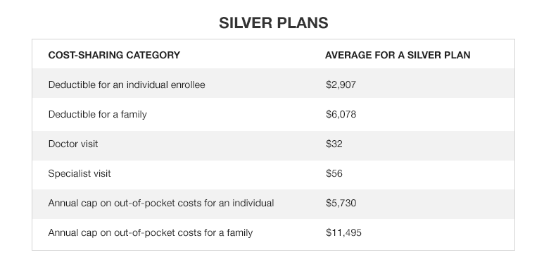 Average out-of-pocket costs for medical services for Silver Plans