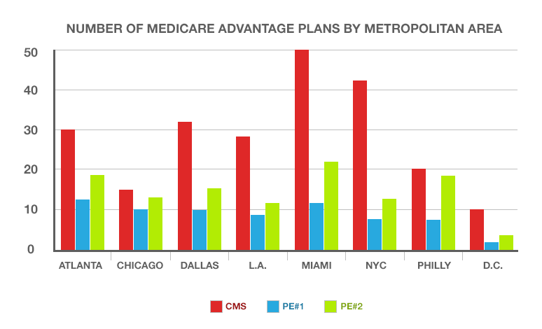 A graph showing the number of medicare advantage plans by metropolitan area