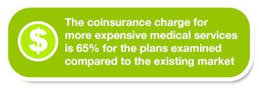 The coinsurance charge for more expensive medical services is 65% for the plans examined compared to the existing market