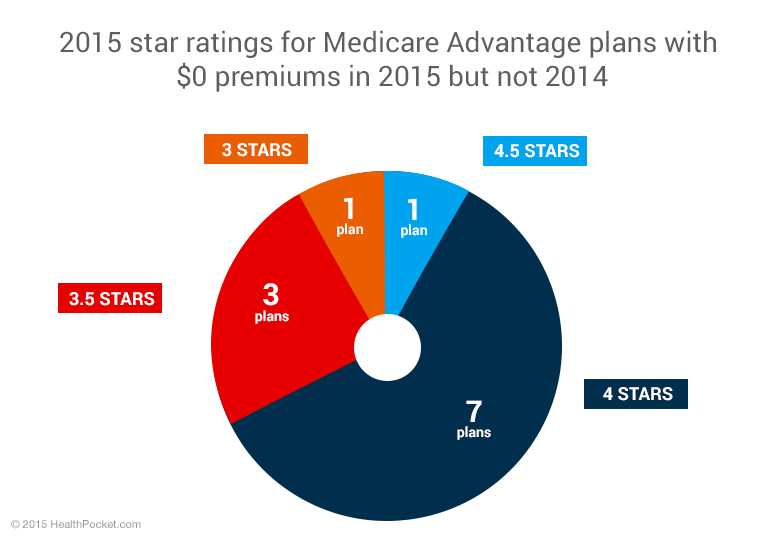 A pie chart showing 2015 star ratings for Medicare Advantage plans with $0 premiums in 2015 but not 2014