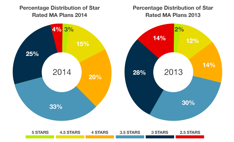 A chart showing that the distribution of plans achieving 5 stars will remain at a low 3 percent of all plans