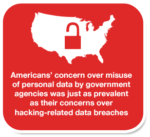 Americans' concern over misuse of personal data by government agencies was just as prevalent as their concerns over hacking-related data breaches