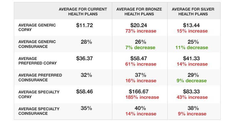A chart showing Cost-Sharing Comparison Among Current Health Plans, Bronze Plans, & Silver Plans