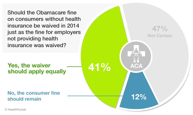A graph showing responses to the poll question 'Should the Obamacare fine on consumers without health insurance be waived in 2014 just as the fine for employers not providing health insurance was waived?'. 41% responded yes, 12% responded no, and 47% responded 'not certain'