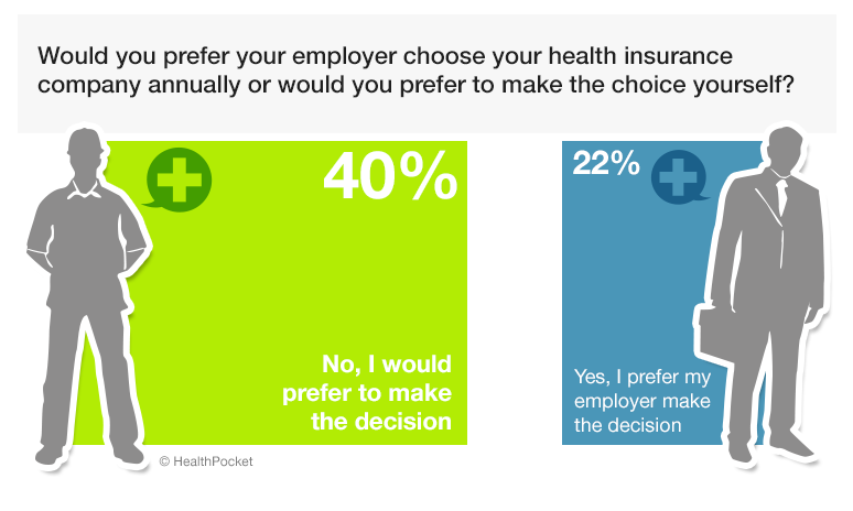 A graph showing responses to the poll question 'Would you prefer your employer choose your health insurance company annually or would you prefer to make the choice yourself?'. 40% answered no, and 22% answered yes