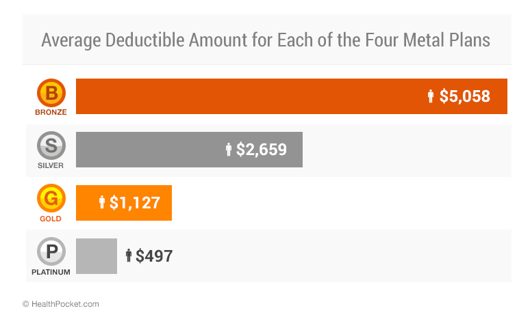 Average Deductible Amount for each of the four metal plans in 2015 - HealthPocket