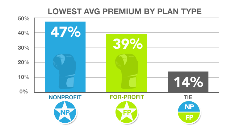 A chart showing lowest average premium by plan type