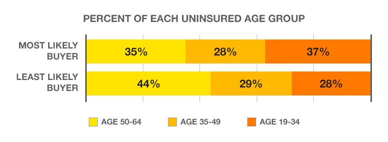 A chart showing the age comparison between most likely and least likely health insurance buyers from among the current population of uninsured