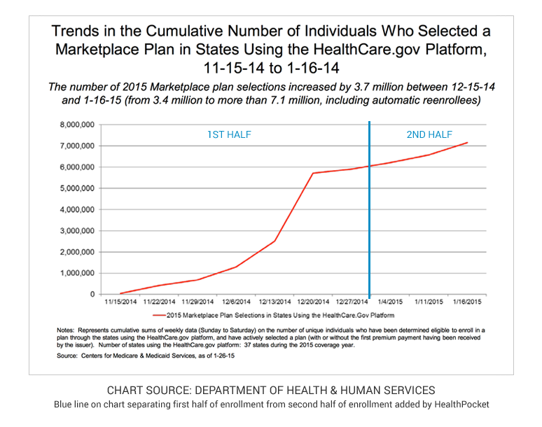 A graph showing a plateau in enrollment through Healthcare.gov in the second half of open enrollment
