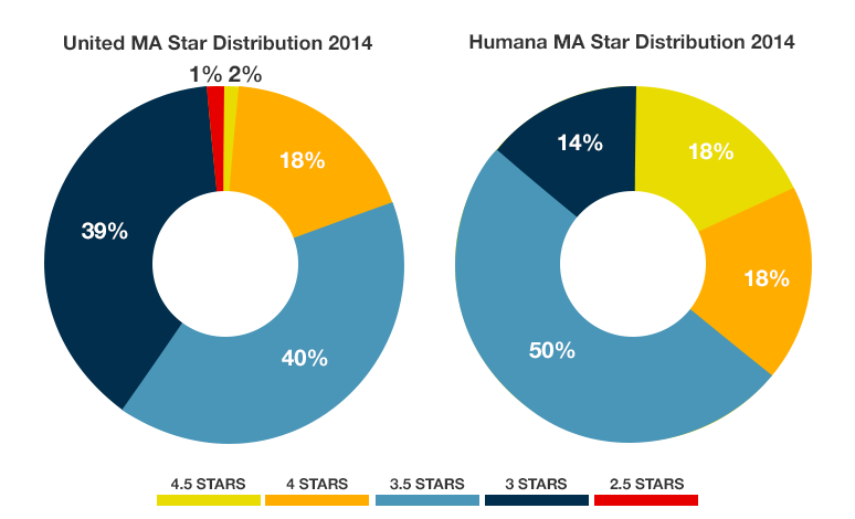 A chart showing that 4 star plans and above make up 19 percent of United's plan inventory and 36 percent of Humana's