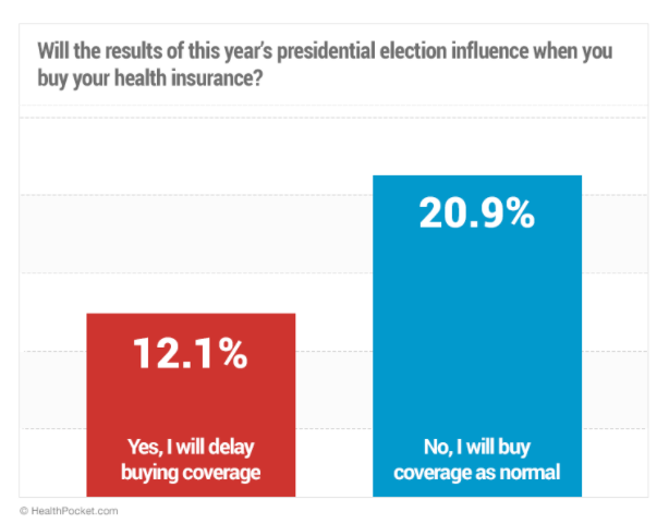 Influenced by the results of this year's presidential election, one-in-three indicated that they will delay their health insurance purchase - HealthPocket