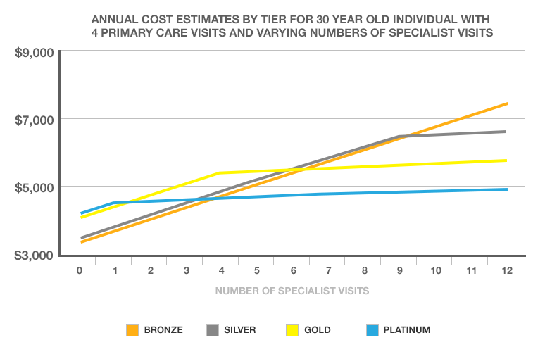 Annual cost estimates by tier for 30 year old individual with 4 primary care visits and varying numbers of specialist visits
