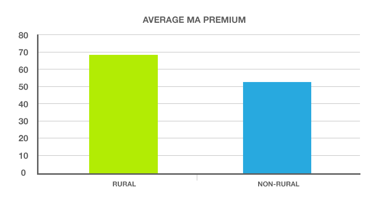 Average Medicare Advantage Premium - HealthPocket