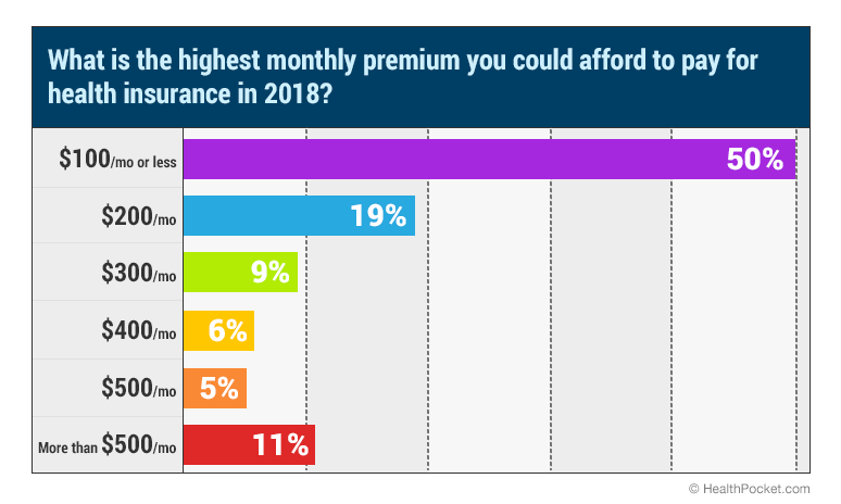 Survey: $100 a Month Remains The Maximum Health Insurance Premium Most Americans Can Afford - HealthPocket
