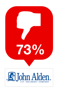 The company with the highest declination rate in the US was John Alden Life Insurance Company (South Dakota), who declined 73% of applications