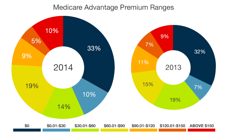 A pie chart showing Medicare Advantage premium ranges