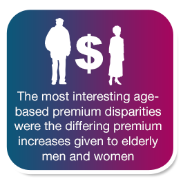 The most interesting age based disparities were the differing premium increases given to elderly men and women