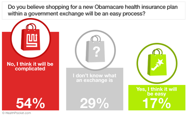 Do you believe shopping for a new Obamacare health insurance plan within a government exchange will be an easy process? - HealthPocket