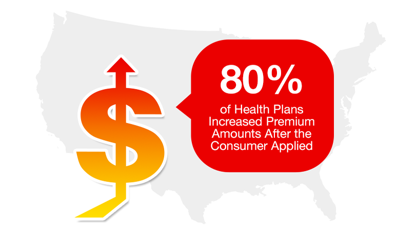 80% of Health Plans increased premium amounts after the consumer applied