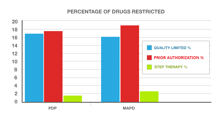 A chart showing Drug plan restrictions