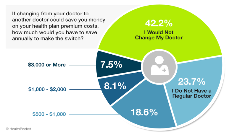 A graph showing responses to the poll question 'If changing from your doctor to another doctor could save you money on your health plan premium costs, how much would you have to save annually to make the switch?'