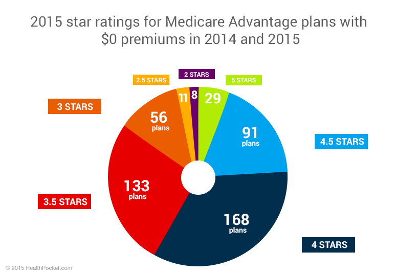 A pie chart showing 2015 star ratings for Medicare Advantage plans with $0 premiums in 2014 and 2015
